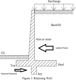 Retaining Wall Components