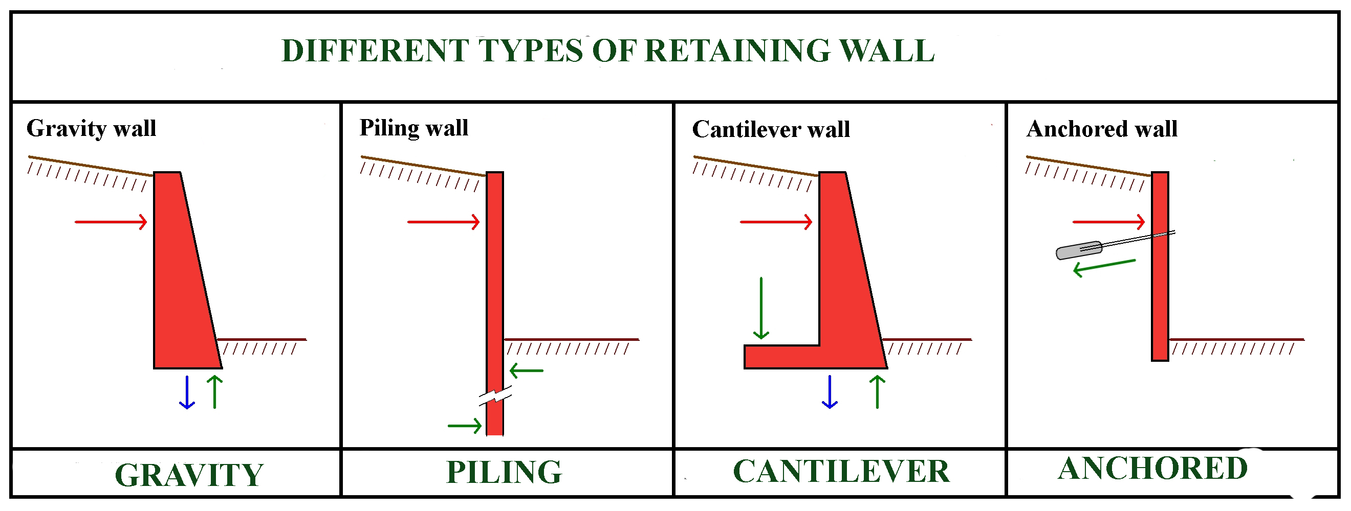 counter fort buttressed retaining wall