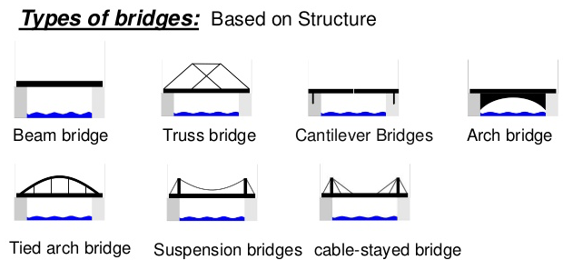 Types of Bridges - Girder Bridges, Arch, Cable-Stayed, Rigid Frame ...