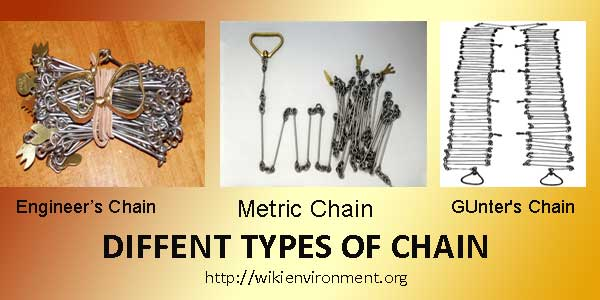 Types of Chains