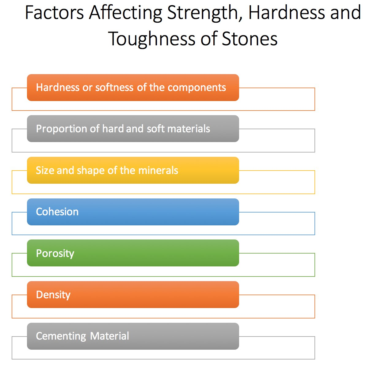 Factors Affecting Strength of Stones