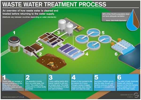 Image Result For Well Water Filtration Systems
