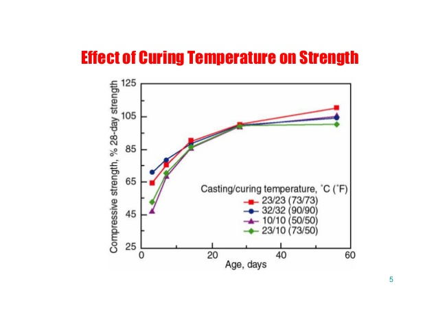 Effects of Curing on Concrete