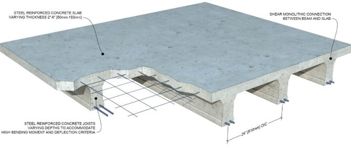 Concrete slab definition functions design of slab for Floor function definition