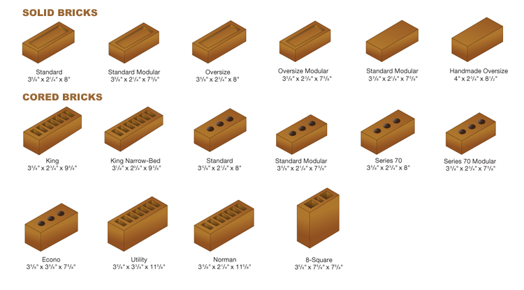 Classification Of Bricks For Construction Purpose Types