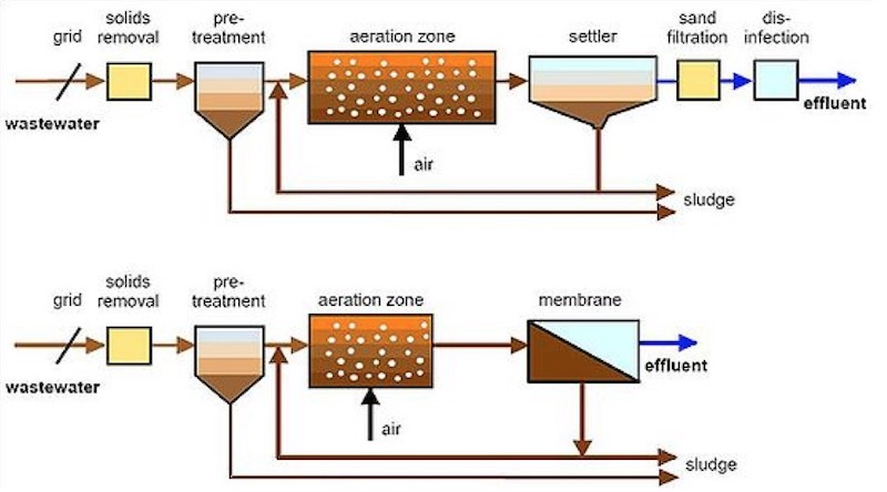 Types of Activated Sludge Process | Plug Flow, Complete Mix, SBR