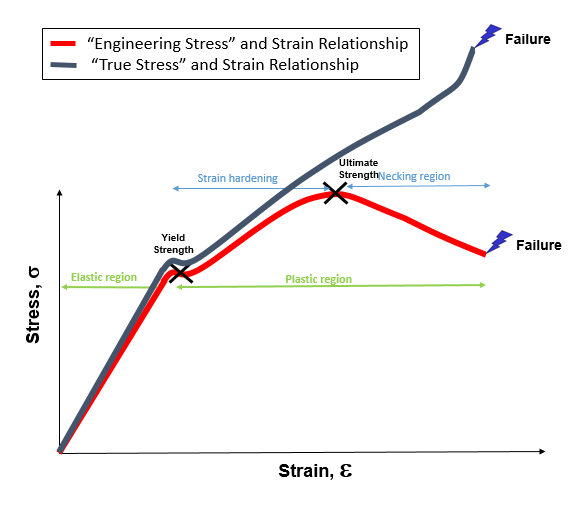 Super Engineering Stress And Strain Curve Diagram Wiring Cloud Brecesaoduqqnet