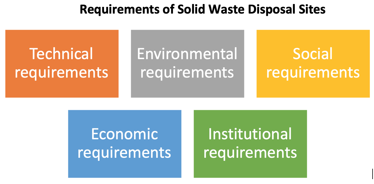 Requirements of Solid Waste Disposal Sites