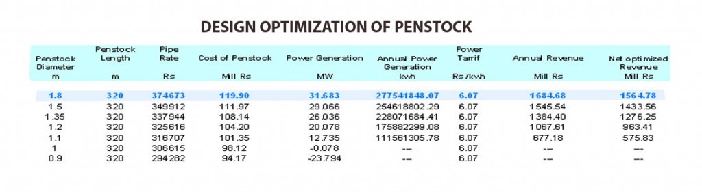 Penstock Optimization Table