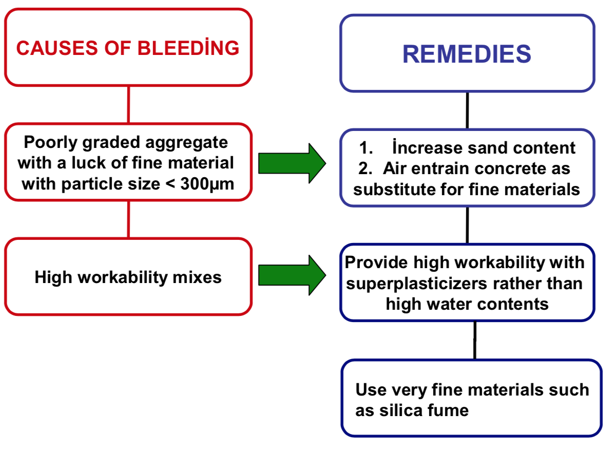 Causes of Bleeding and its Remedies