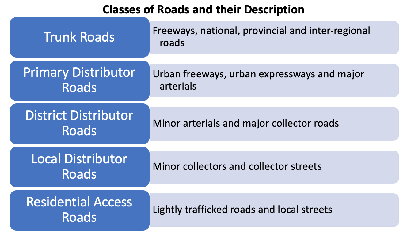 Classes of Roads