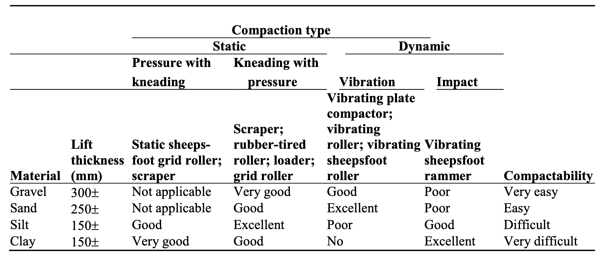 Comparison of Field Compactors for Various Soil Types