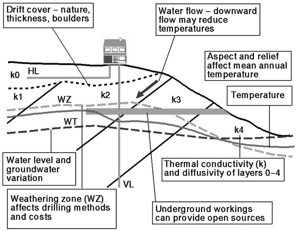 Geological Factors Affecting GSHP installation