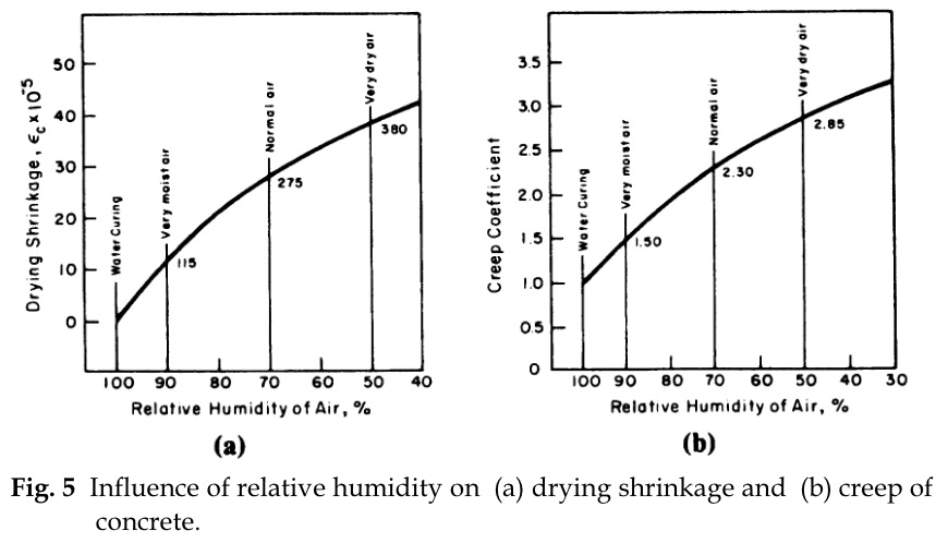 Effect of Humidity on Concrete Shrinkage
