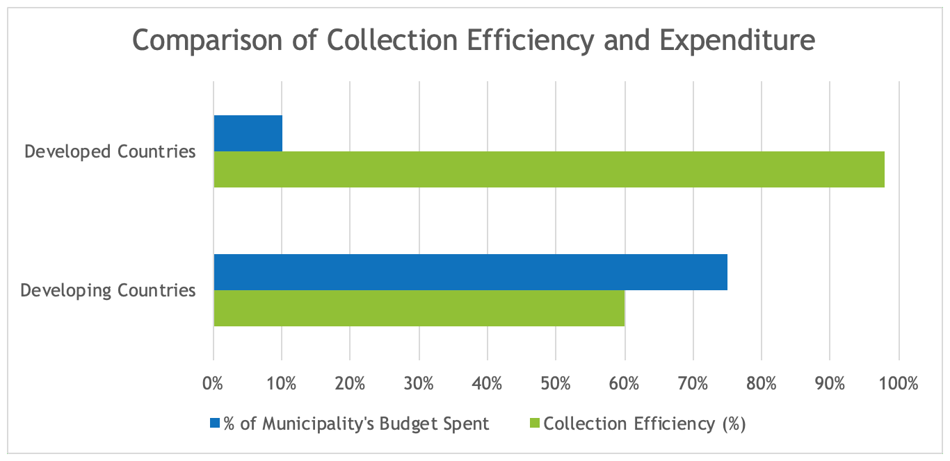 Waste Collection Budget Allocation