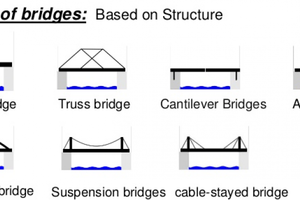 Types Of Bridges Girder Bridges Arch Cable Stayed Rigid Frame