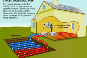 Ground Source Heat Pump (GSHP)