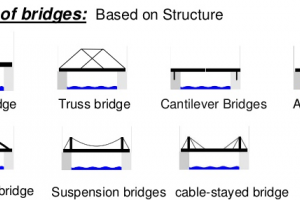 Types of Bridges - Arch, Girder, Cable, Truss, Rigid Frame