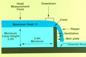 Design of Weir