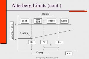 Atterberg's Limits Soil Classification - Liquid Limit