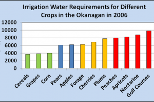 Water Requirement of Crops