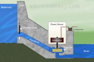 Hydropower Plants - Working Mechanism