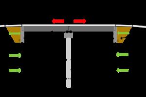 Types Of Bridges Girder Bridges Arch Cable Stayed