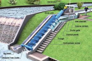 Requirements Of Small Hydro Power Project