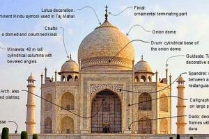 Components of Taj Mahal