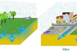Importance of Urban Drainage System