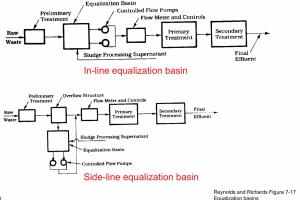 Flow Equalization Tank