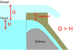 Freeboard in Dams