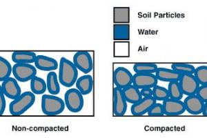 Factors Affecting Soil Compaction